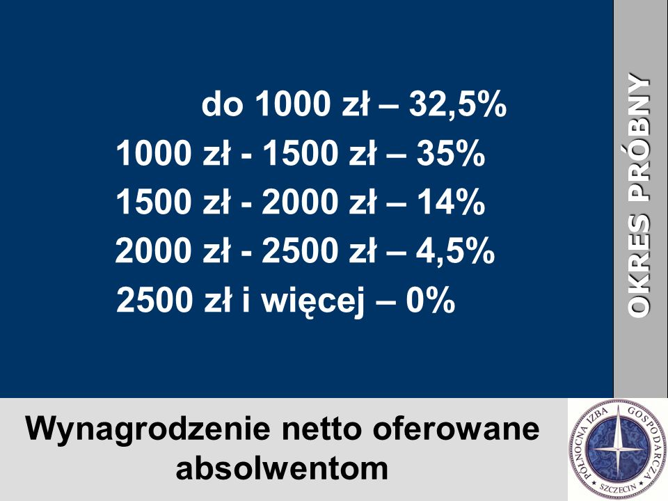 Wynagrodzenie netto oferowane absolwentom OKRES PRÓBNY do 1000 zł – 32,5% 1000 zł - 1500 zł – 35% 1500 zł - 2000 zł – 14% 2000 zł - 2500 zł – 4,5% 2500 zł i więcej – 0%