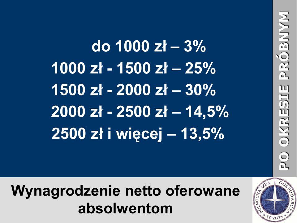 Wynagrodzenie netto oferowane absolwentom PO OKRESIE PRÓBNYM do 1000 zł – 3% 1000 zł - 1500 zł – 25% 1500 zł - 2000 zł – 30% 2000 zł - 2500 zł – 14,5% 2500 zł i więcej – 13,5%