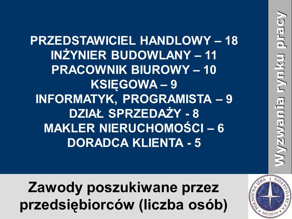 Zawody poszukiwane przez przedsiębiorców (liczba osób) Wyzwania rynku pracy PRZEDSTAWICIEL HANDLOWY – 18 INŻYNIER BUDOWLANY – 11 PRACOWNIK BIUROWY – 10 KSIĘGOWA – 9 INFORMATYK, PROGRAMISTA – 9 DZIAŁ SPRZEDAŻY - 8 MAKLER NIERUCHOMOŚCI – 6 DORADCA KLIENTA - 5
