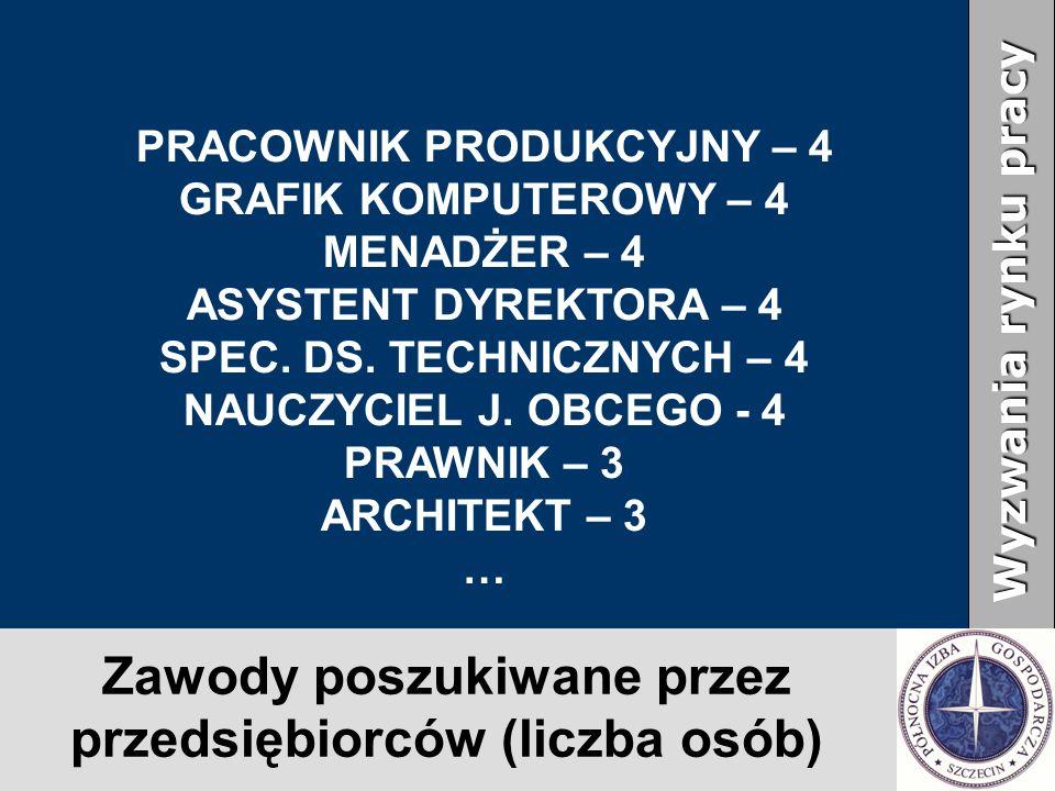 Zawody poszukiwane przez przedsiębiorców (liczba osób) Wyzwania rynku pracy PRACOWNIK PRODUKCYJNY – 4 GRAFIK KOMPUTEROWY – 4 MENADŻER – 4 ASYSTENT DYR