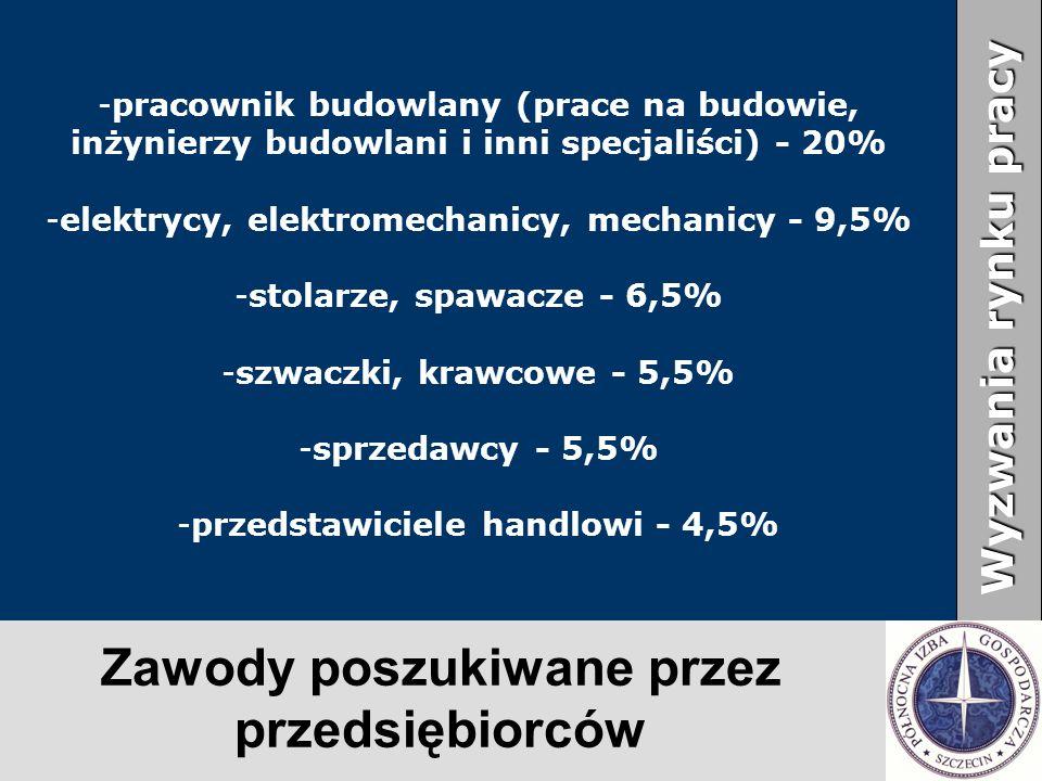 Zawody poszukiwane przez przedsiębiorców Wyzwania rynku pracy - -pracownik budowlany (prace na budowie, inżynierzy budowlani i inni specjaliści) - 20%