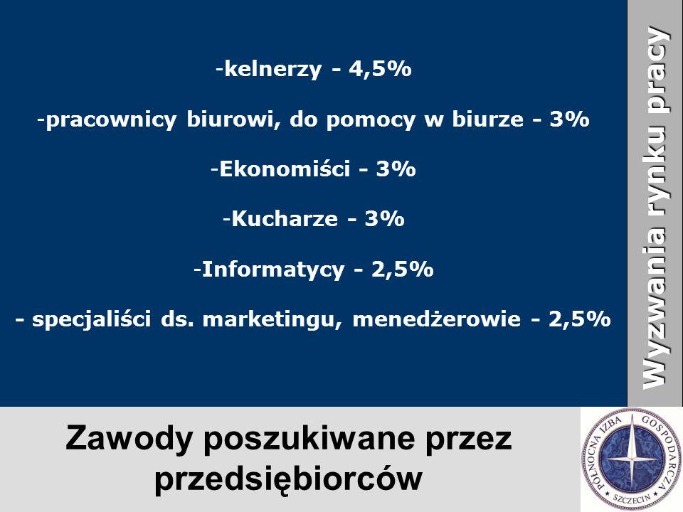 Zawody poszukiwane przez przedsiębiorców Wyzwania rynku pracy - -kelnerzy - 4,5% - -pracownicy biurowi, do pomocy w biurze - 3% - -Ekonomiści - 3% - -Kucharze - 3% - -Informatycy - 2,5% - specjaliści ds.