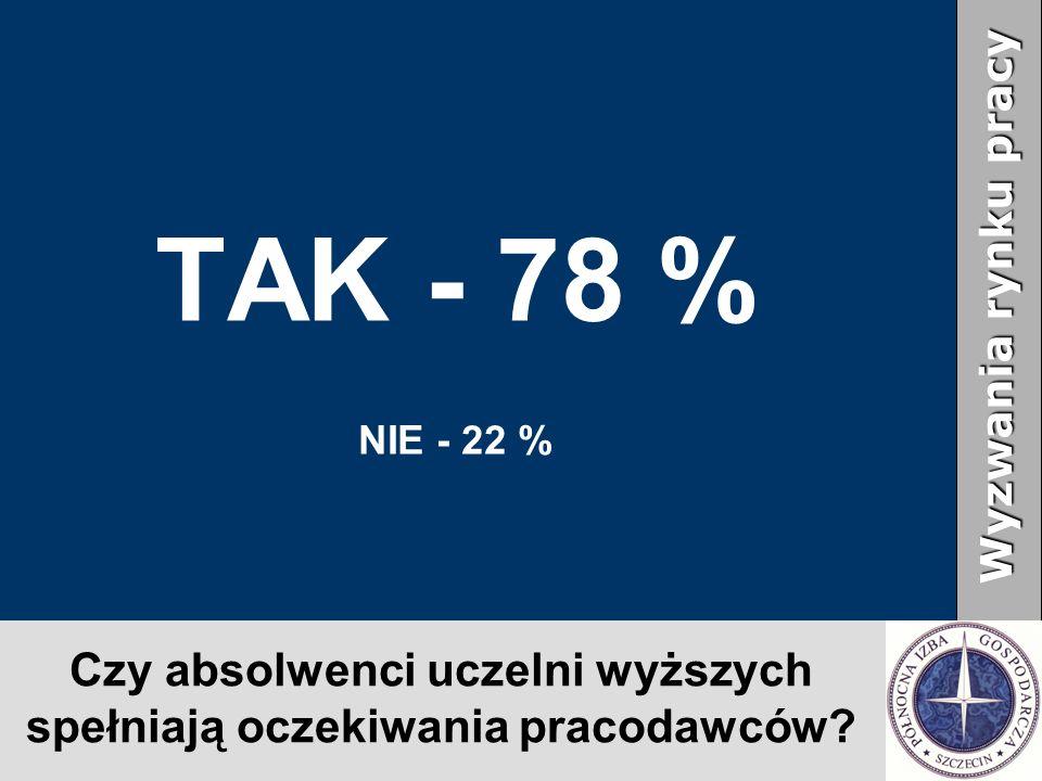 Czy absolwenci uczelni wyższych spełniają oczekiwania pracodawców? TAK - 78 % NIE - 22 % Wyzwania rynku pracy