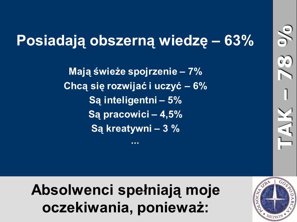Absolwenci spełniają moje oczekiwania, ponieważ: Posiadają obszerną wiedzę – 63% Mają świeże spojrzenie – 7% Chcą się rozwijać i uczyć – 6% Są inteligentni – 5% Są pracowici – 4,5% Są kreatywni – 3 % … TAK – 78 %