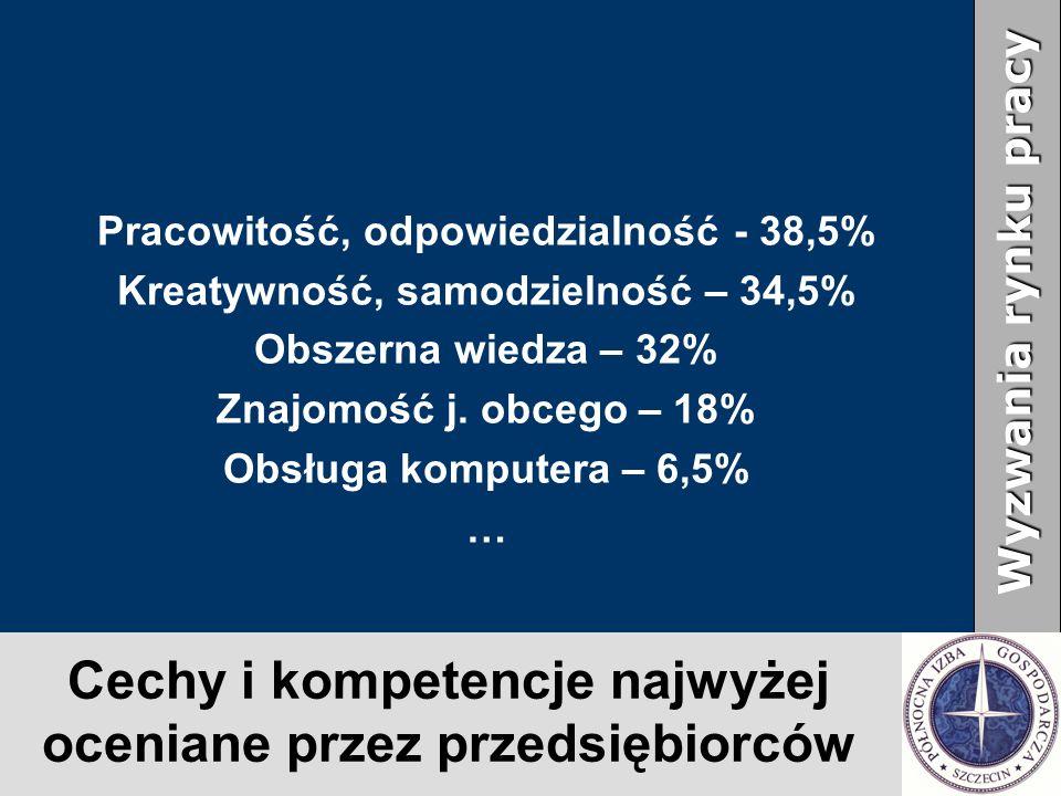 Cechy i kompetencje najwyżej oceniane przez przedsiębiorców Pracowitość, odpowiedzialność- 38,5% Kreatywność, samodzielność – 34,5% Obszerna wiedza – 32% Znajomość j.