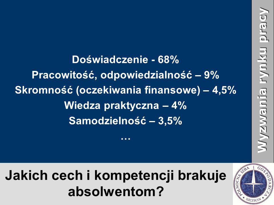 Jakich cech i kompetencji brakuje absolwentom? Doświadczenie - 68% Pracowitość, odpowiedzialność – 9% Skromność (oczekiwania finansowe) – 4,5% Wiedza