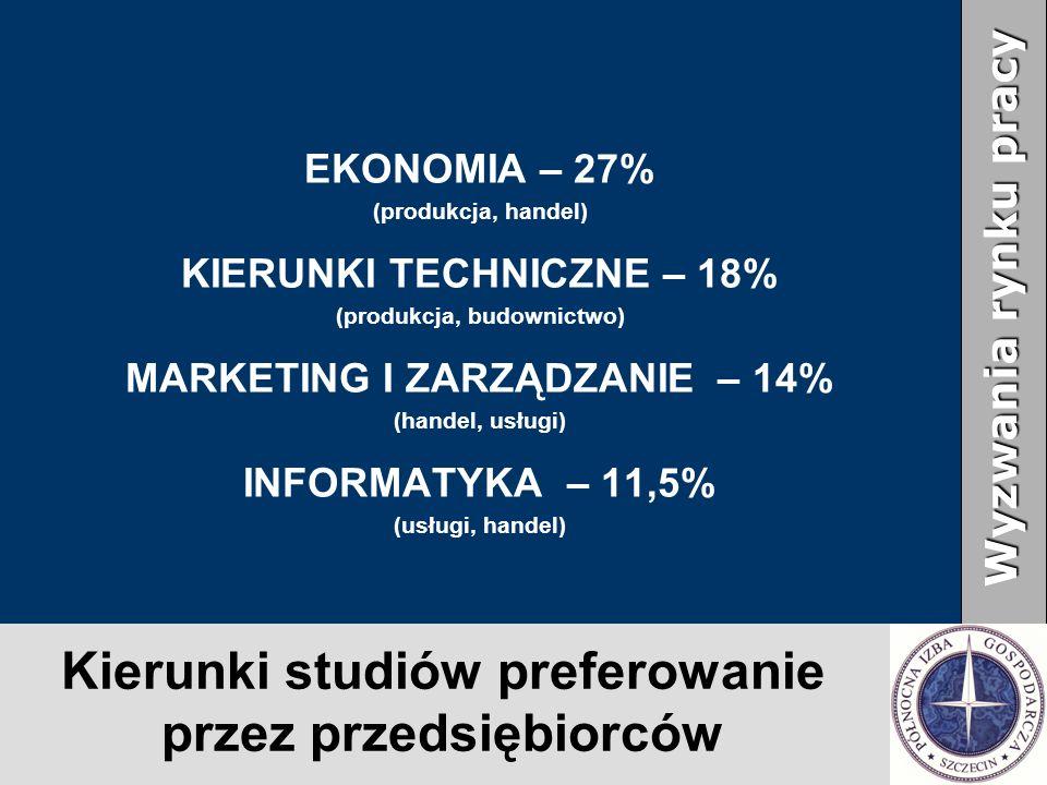 Kierunki studiów preferowanie przez przedsiębiorców EKONOMIA – 27% (produkcja, handel) KIERUNKI TECHNICZNE – 18% (produkcja, budownictwo) MARKETING I ZARZĄDZANIE – 14% (handel, usługi) INFORMATYKA – 11,5% (usługi, handel) Wyzwania rynku pracy