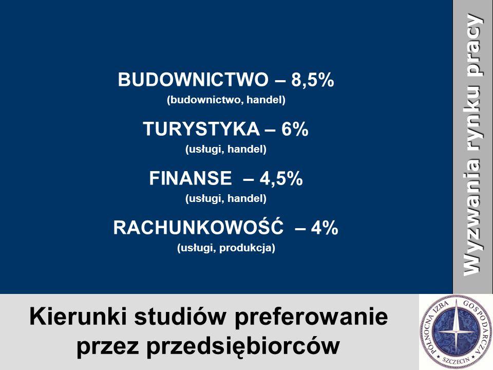 Kierunki studiów preferowanie przez przedsiębiorców BUDOWNICTWO – 8,5% (budownictwo, handel) TURYSTYKA – 6% (usługi, handel) FINANSE – 4,5% (usługi, handel) RACHUNKOWOŚĆ – 4% (usługi, produkcja) Wyzwania rynku pracy