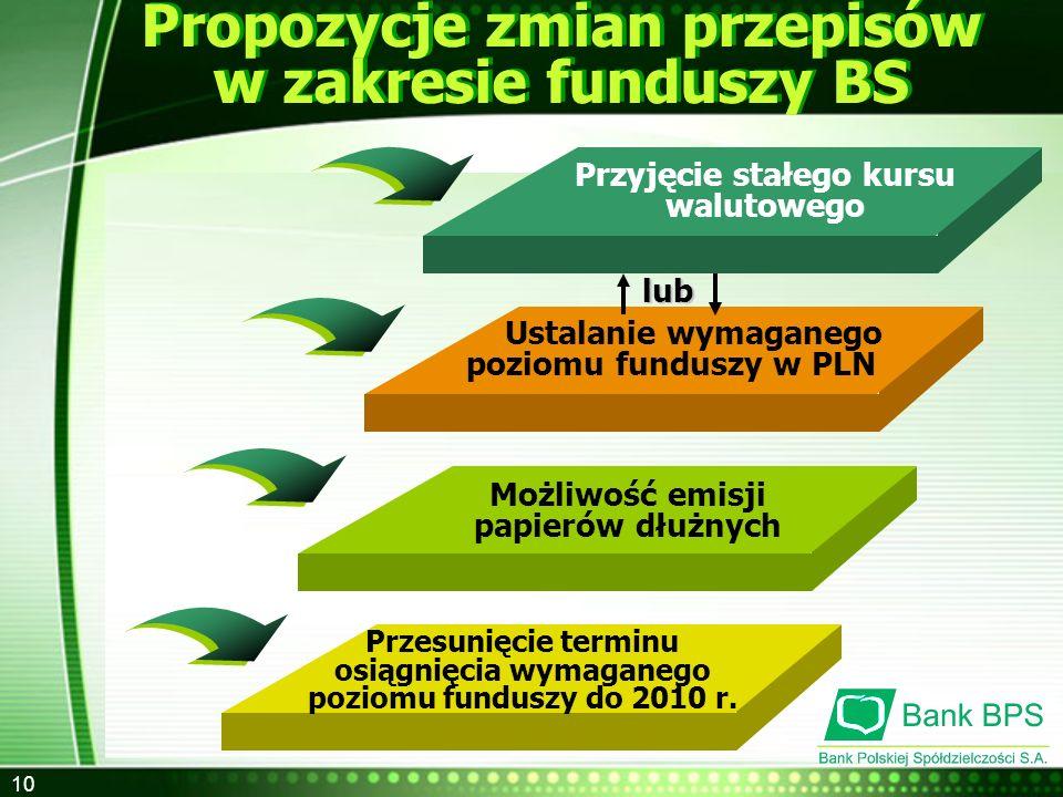 10 Propozycje zmian przepisów w zakresie funduszy BS Ustalanie wymaganego poziomu funduszy w PLN Przesunięcie terminu osiągnięcia wymaganego poziomu f