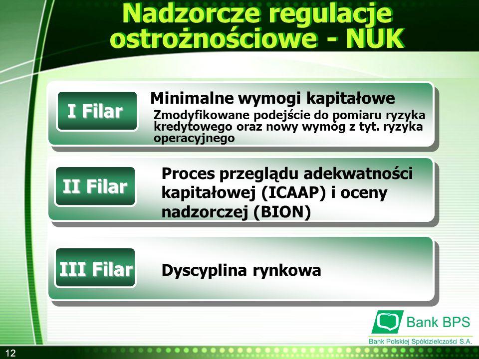 12 Nadzorcze regulacje ostrożnościowe - NUK I Filar Minimalne wymogi kapitałowe Zmodyfikowane podejście do pomiaru ryzyka kredytowego oraz nowy wymóg