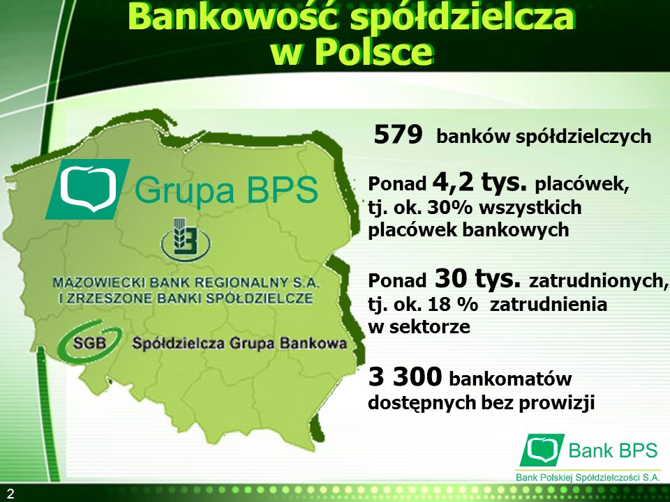 2 579 banków spółdzielczych Bankowość spółdzielcza w Polsce Bankowość spółdzielcza w Polsce Ponad 4,2 tys. placówek, tj. ok. 30% wszystkich placówek b