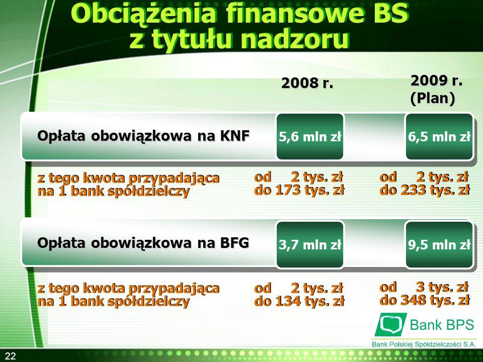 22 Obciążenia finansowe BS z tytułu nadzoru Obciążenia finansowe BS z tytułu nadzoru 5,6 mln zł Opłata obowiązkowa na KNF 6,5 mln zł 2008 r. 2009 r. (