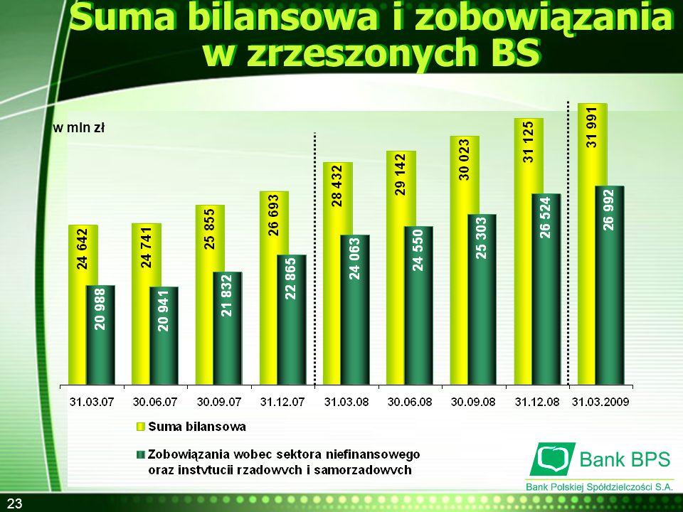 23 Suma bilansowa i zobowiązania w zrzeszonych BS w mln zł