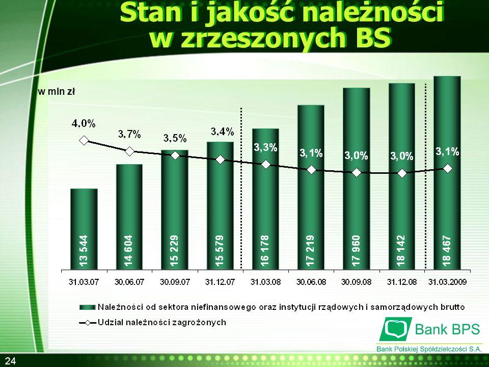 24 Stan i jakość należności w zrzeszonych BS w mln zł