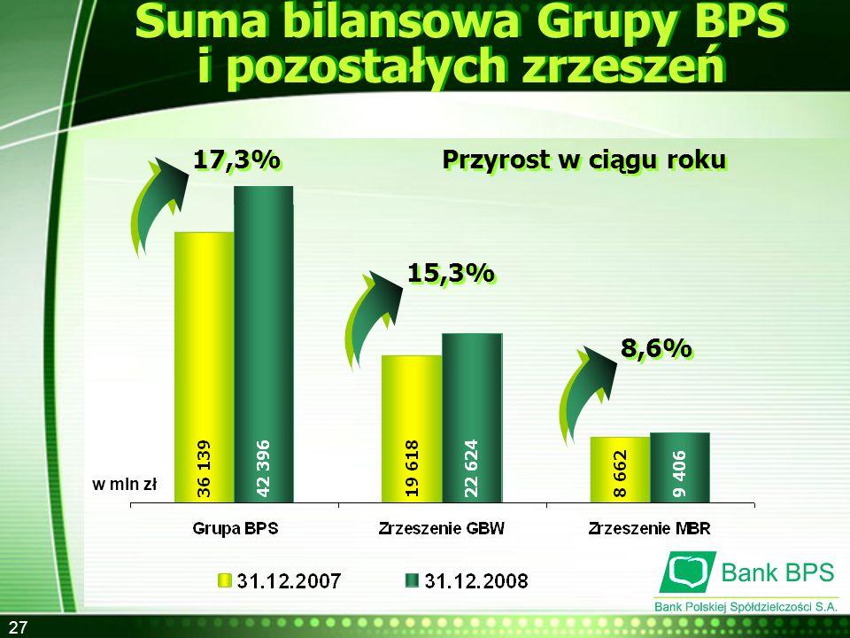 27 Suma bilansowa Grupy BPS i pozostałych zrzeszeń w mln zł Przyrost w ciągu roku 17,3% 15,3% 8,6%