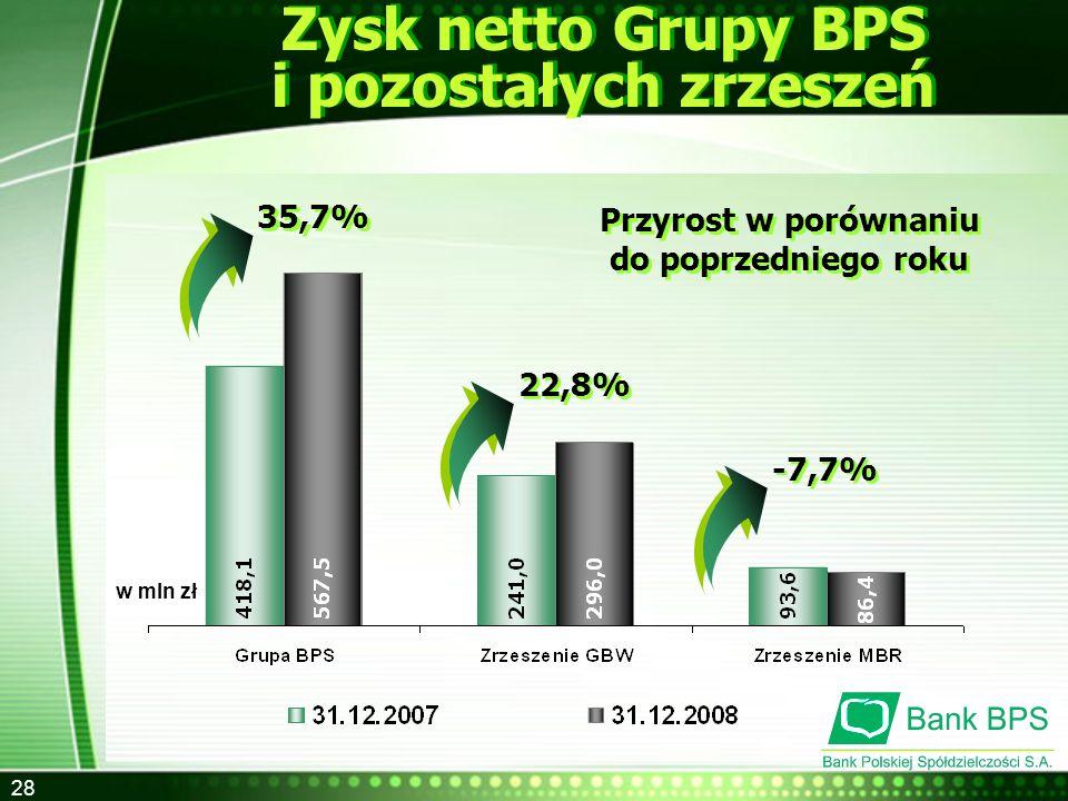 28 Zysk netto Grupy BPS i pozostałych zrzeszeń w mln zł Przyrost w porównaniu do poprzedniego roku Przyrost w porównaniu do poprzedniego roku 35,7% 22