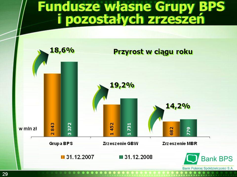 29 Fundusze własne Grupy BPS i pozostałych zrzeszeń w mln zł Przyrost w ciągu roku 18,6% 19,2% 14,2%