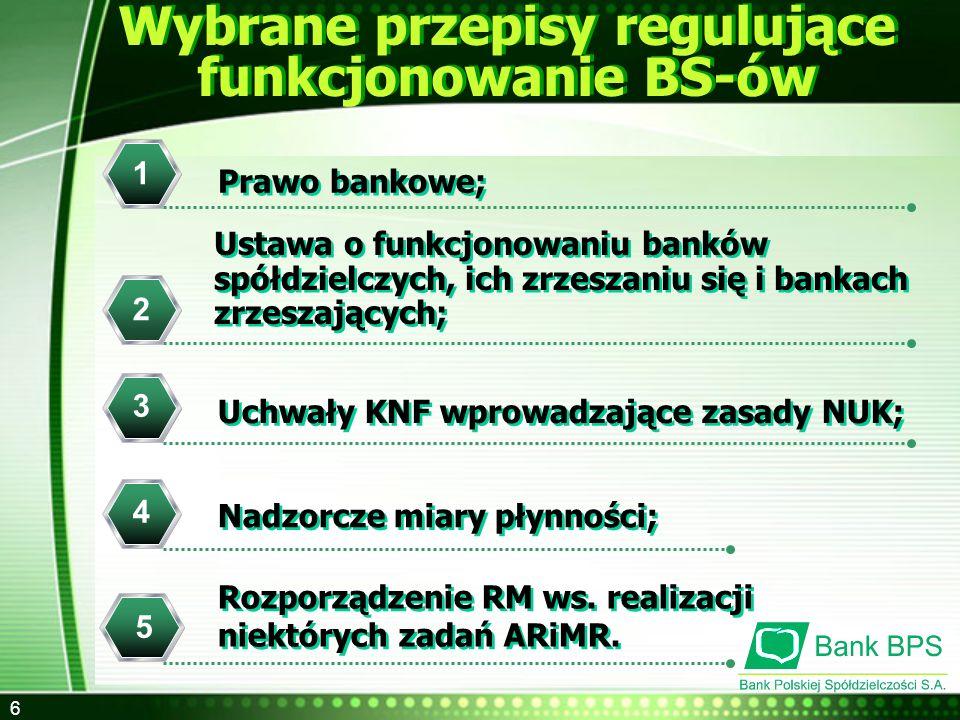 6 1 2 Wybrane przepisy regulujące funkcjonowanie BS-ów Ustawa o funkcjonowaniu banków spółdzielczych, ich zrzeszaniu się i bankach zrzeszających; Praw