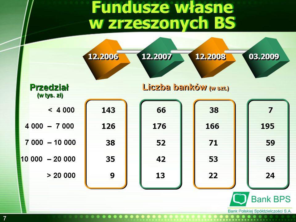 8 Wymogi związane z poziomem funduszy własnych Wymagany poziom funduszy 1 mln EURO 500 tys.
