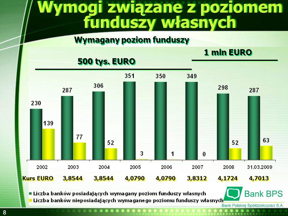 8 Wymogi związane z poziomem funduszy własnych Wymagany poziom funduszy 1 mln EURO 500 tys. EURO Kurs EURO 3,8544 3,8544 4,0790 4,0790 3,8312 4,1724 4