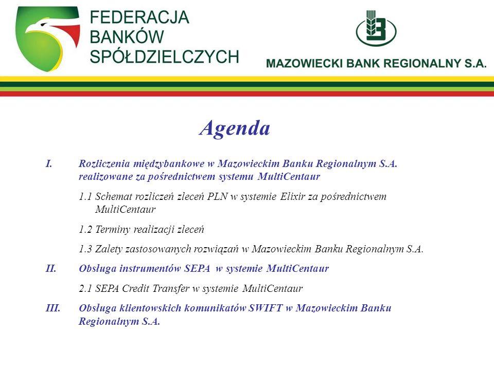 Agenda I.Rozliczenia międzybankowe w Mazowieckim Banku Regionalnym S.A. realizowane za pośrednictwem systemu MultiCentaur 1.1 Schemat rozliczeń zleceń