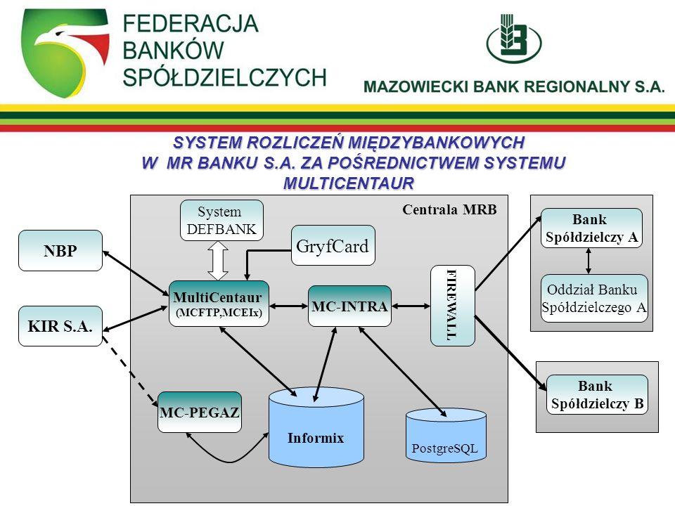 SYSTEM ROZLICZEŃ MIĘDZYBANKOWYCH W MR BANKU S.A. ZA POŚREDNICTWEM SYSTEMU MULTICENTAUR NBP Centrala MRB KIR S.A. System DEFBANK MultiCentaur (MCFTP,MC