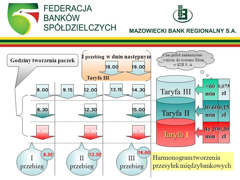 Godziny tworzenia paczek Harmonogram tworzenia przesyłek międzybankowych Taryfa III Taryfa II Taryfa Taryfa I 12.009.15 15.0012.308.30 15.3013.009.00