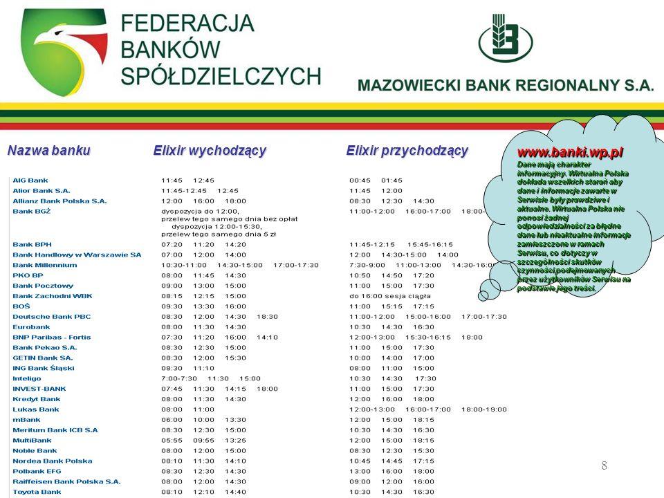 8 Nazwa banku Elixir wychodzący Elixir przychodzący www.banki.wp.pl Dane mają charakter informacyjny. Wirtualna Polska dokłada wszelkich starań aby da
