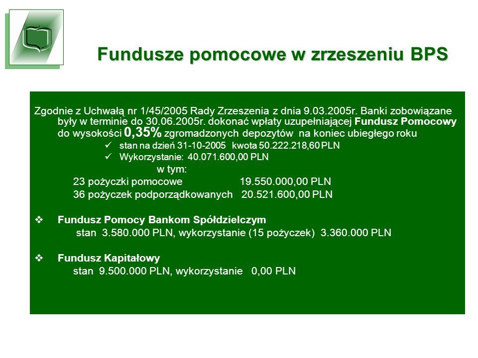 Fundusze pomocowe w zrzeszeniu BPS Zgodnie z Uchwałą nr 1/45/2005 Rady Zrzeszenia z dnia 9.03.2005r.