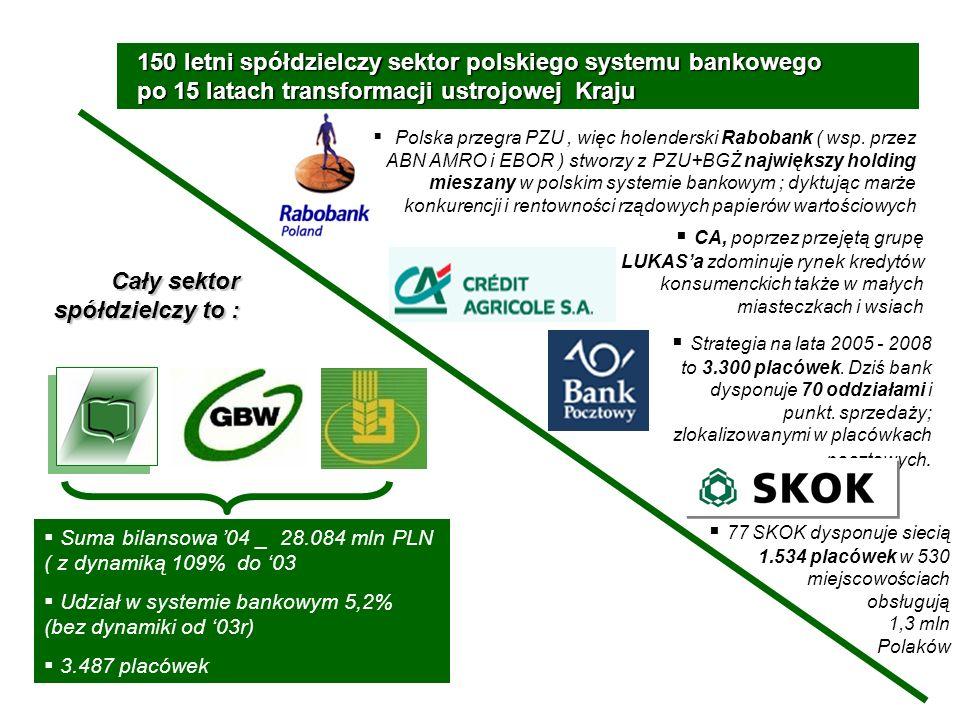 150 letni spółdzielczy sektor polskiego systemu bankowego po 15 latach transformacji ustrojowej Kraju Polska przegra PZU, więc holenderski Rabobank ( wsp.