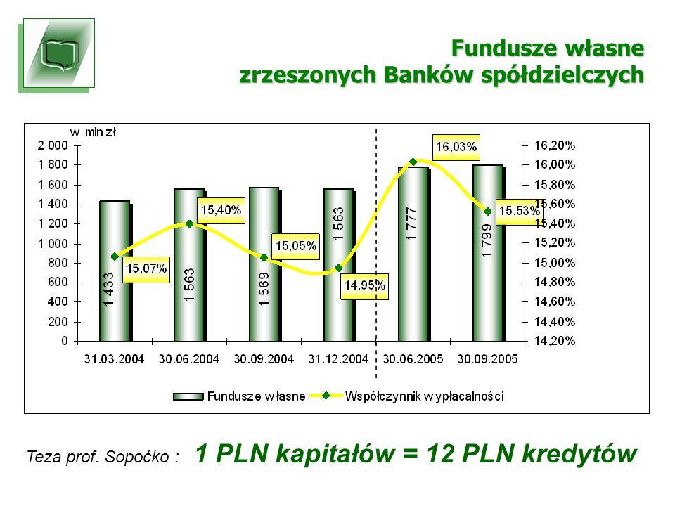 Fundusze własne zrzeszonych Banków spółdzielczych Teza prof.