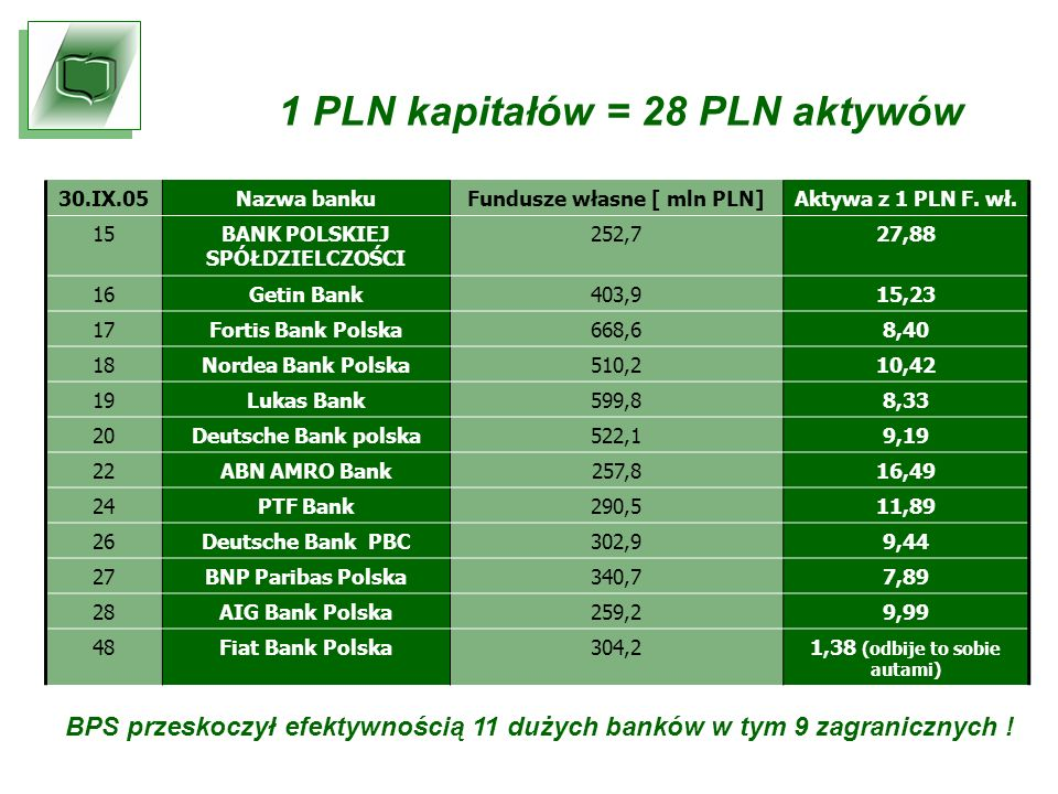 30.IX.05Nazwa bankuFundusze własne [ mln PLN]Aktywa z 1 PLN F.