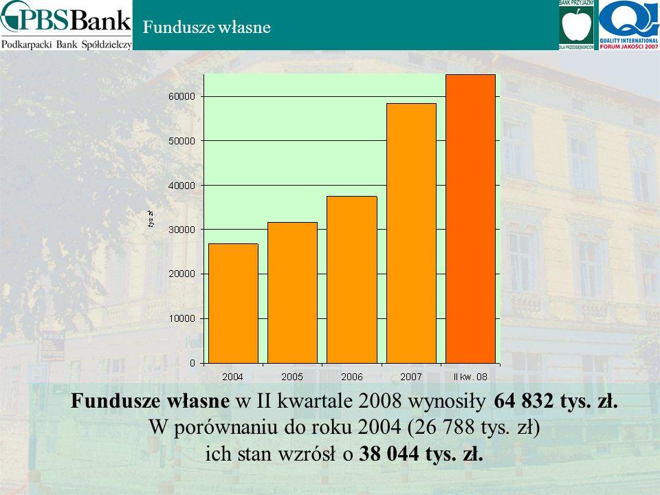 Wynik finansowy netto w 2007 wyniósł 11 592 tys. zł. W II kwartale 2008 wyniósł 7 975 tys. zł Bank w latach 2004 – II kw. 2008 wypracował 35 855 tys.