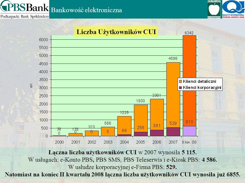 Bankowość elektroniczna W 2006 Roku użytkownicy usług bankowości elektronicznej PBS zrealizowali 1 472 836 sztuk przelewów na łączną kwotę: 3 765 874
