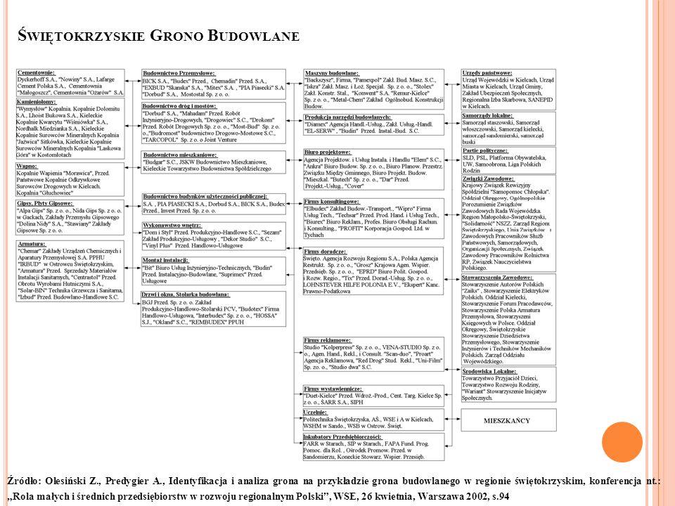 Ś WIĘTOKRZYSKIE G RONO B UDOWLANE Źródło: Olesiński Z., Predygier A., Identyfikacja i analiza grona na przykładzie grona budowlanego w regionie święto