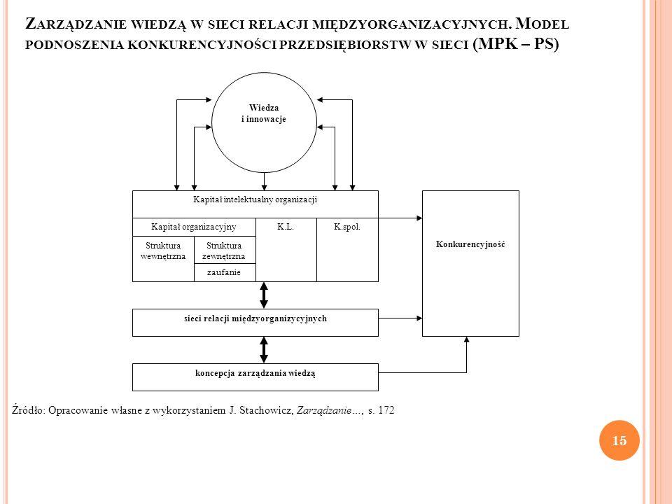 Wiedza i innowacje Kapitał intelektualny organizacji Kapitał organizacyjnyK.L.K.spol. Struktura wewnętrzna Struktura zewnętrzna zaufanie Konkurencyjno