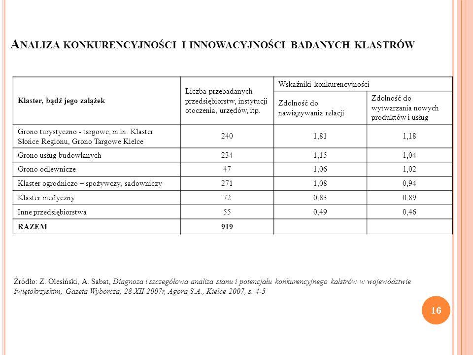 A NALIZA KONKURENCYJNOŚCI I INNOWACYJNOŚCI BADANYCH KLASTRÓW Źródło: Z. Olesiński, A. Sabat, Diagnoza i szczegółowa analiza stanu i potencjału konkure