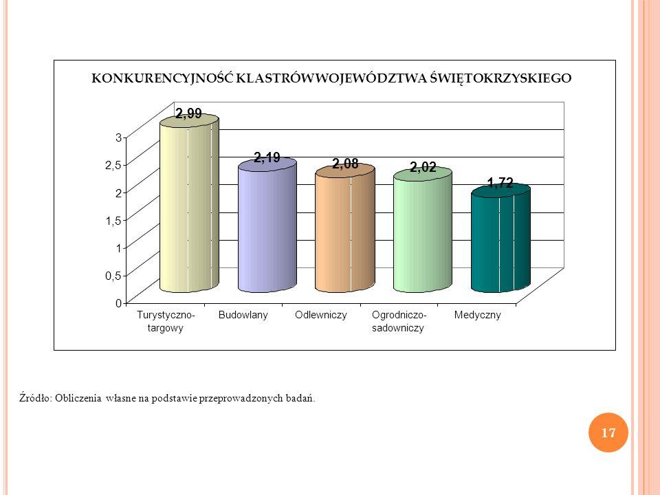 Źródło: Obliczenia własne na podstawie przeprowadzonych badań. 17