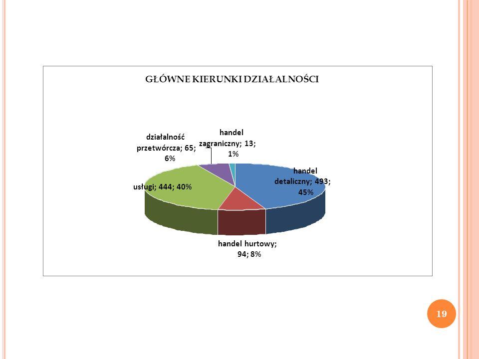 GŁÓWNE KIERUNKI DZIAŁALNOŚCI handel hurtowy; 94; 8% handel detaliczny; 493; 45% usługi; 444; 40% działalność przetwórcza; 65; 6% handel zagraniczny; 1