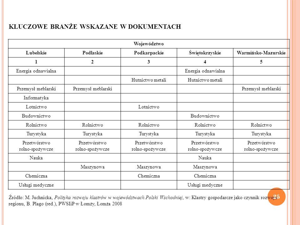 KLUCZOWE BRANŻE WSKAZANE W DOKUMENTACH Źródło: M. Juchnicka, Polityka rozwoju klastrów w województwach Polski Wschodniej, w: Klastry gospodarcze jako
