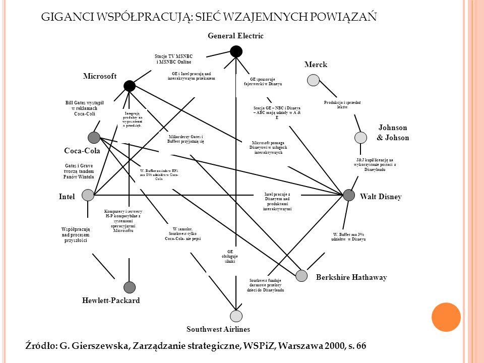 GIGANCI WSPÓŁPRACUJĄ: SIEĆ WZAJEMNYCH POWIĄZAŃ Źródło: G. Gierszewska, Zarządzanie strategiczne, WSPiZ, Warszawa 2000, s. 66 General Electric Stacje T