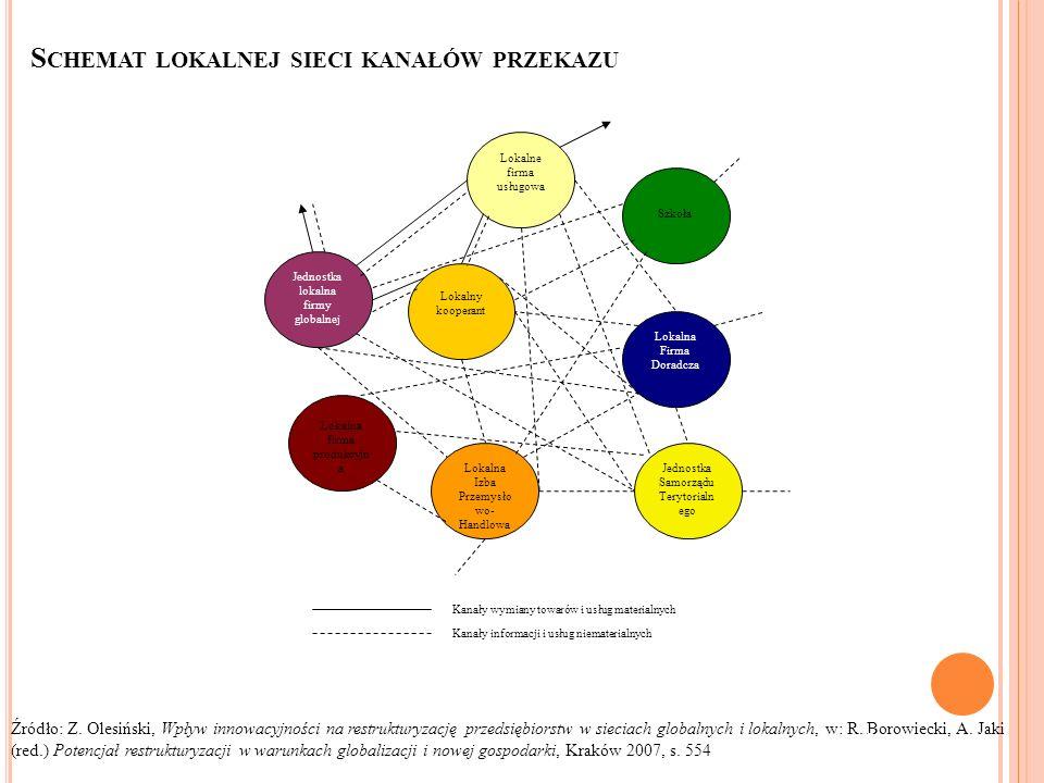 S CHEMAT LOKALNEJ SIECI KANAŁÓW PRZEKAZU Źródło: Z. Olesiński, Wpływ innowacyjności na restrukturyzację przedsiębiorstw w sieciach globalnych i lokaln