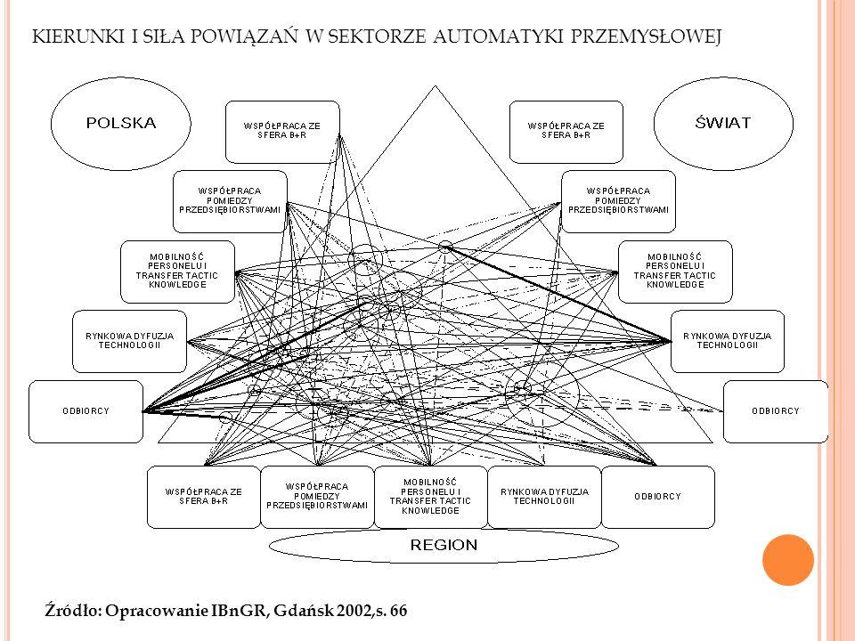 KIERUNKI I SIŁA POWIĄZAŃ W SEKTORZE AUTOMATYKI PRZEMYSŁOWEJ Źródło: Opracowanie IBnGR, Gdańsk 2002,s. 66 30