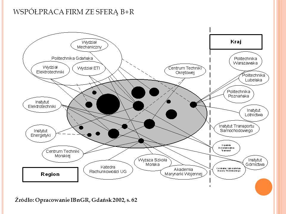 WSPÓŁPRACA FIRM ZE SFERĄ B+R Źródło: Opracowanie IBnGR, Gdańsk 2002, s. 62 31