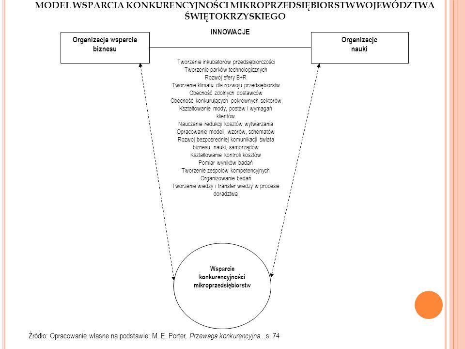 MODEL WSPARCIA KONKURENCYJNOŚCI MIKROPRZEDSIĘBIORSTW WOJEWÓDZTWA ŚWIĘTOKRZYSKIEGO Źródło: Opracowanie własne na podstawie: M. E. Porter, Przewaga konk