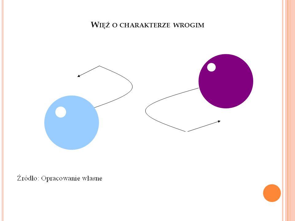 W IĘŹ O CHARAKTERZE WROGIM 4
