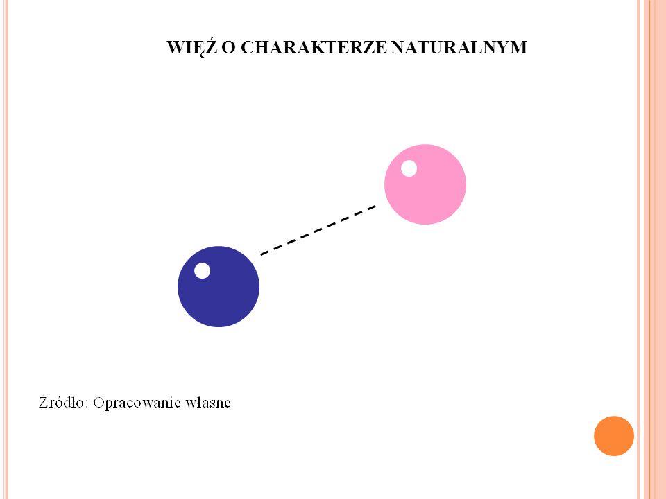 WIĘŹ O CHARAKTERZE NATURALNYM 6