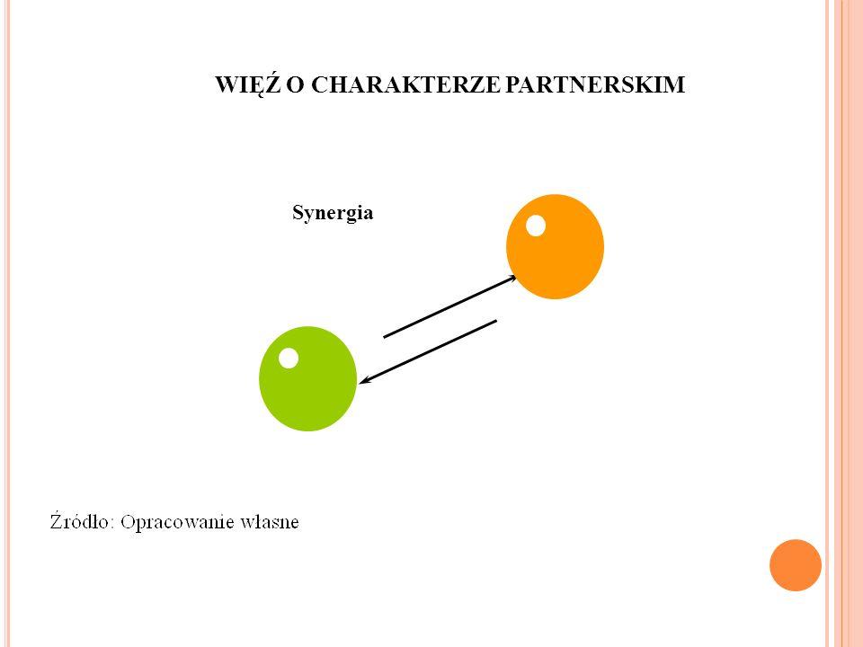 WIĘŹ O CHARAKTERZE PARTNERSKIM Synergia 8
