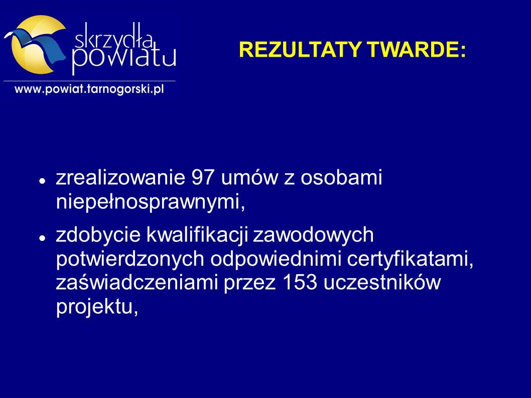 REZULTATY TWARDE: zrealizowanie 97 umów z osobami niepełnosprawnymi, zdobycie kwalifikacji zawodowych potwierdzonych odpowiednimi certyfikatami, zaświadczeniami przez 153 uczestników projektu,