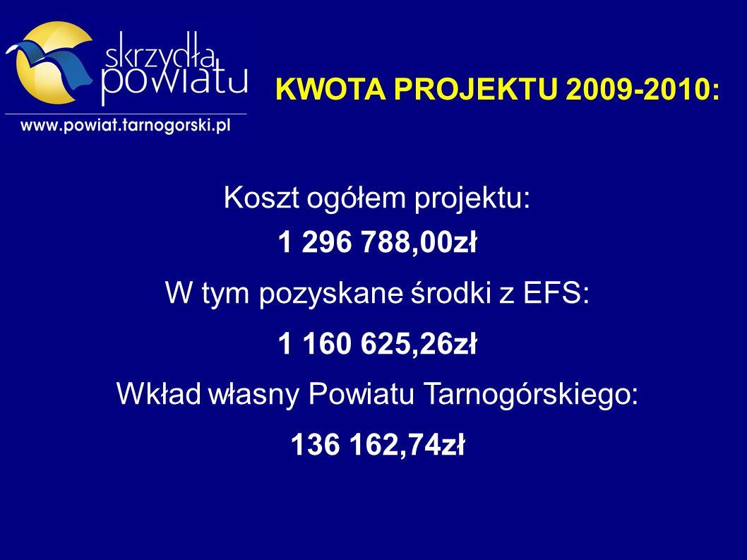 KWOTA PROJEKTU 2009-2010: Koszt ogółem projektu: 1 296 788,00zł W tym pozyskane środki z EFS: 1 160 625,26zł Wkład własny Powiatu Tarnogórskiego: 136 162,74zł